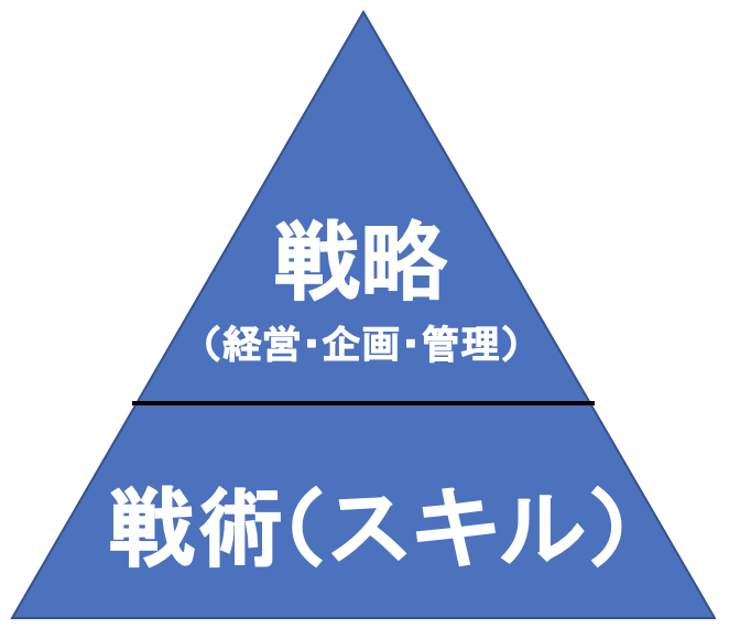 戦略の階層